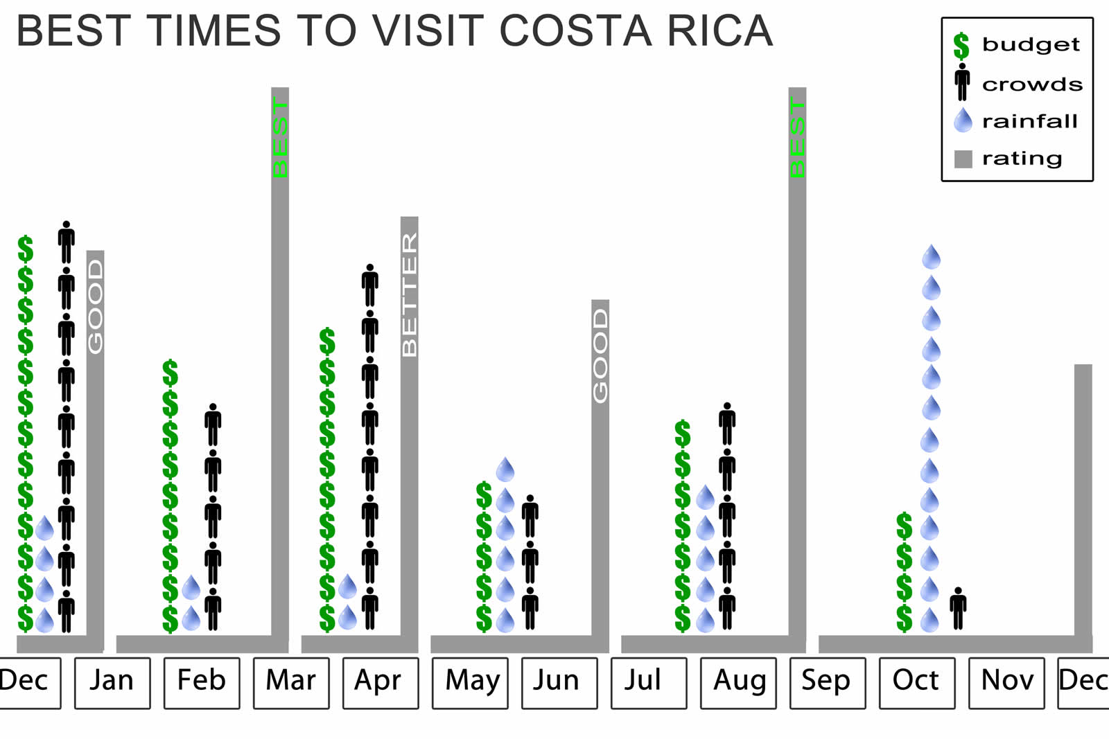 Best time to visit COsta Rica chart